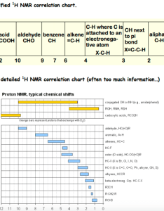 Simplified  nmr correlation chart  where is ch next acid aldehyde benzene cooh cho also solved the  spectrum below was acquired for  di su rh chegg