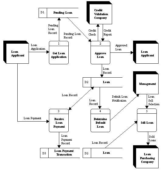 Using The Data Flow Diagram Below, Please Answer T
