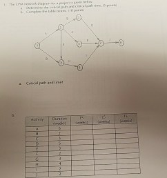 the cpm network diagram for a project is given below a determine the [ 900 x 929 Pixel ]