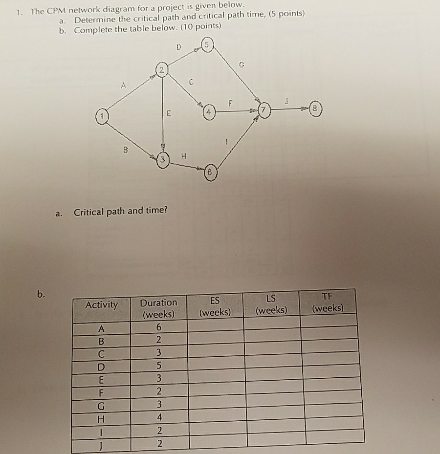 medium resolution of the cpm network diagram for a project is given below a determine the