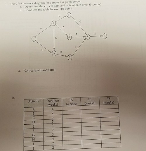 small resolution of the cpm network diagram for a project is given below a determine the
