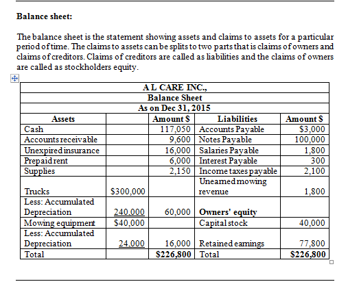 Balance sheet: The balance sheet is the statement showing assets and claims to assets for a particular periodoftime. The clai
