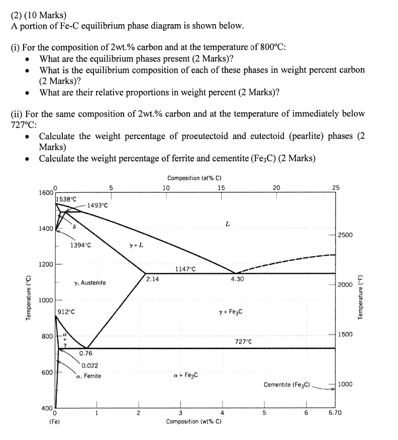 explain iron carbon equilibrium diagram poulan p3314 chainsaw parts solved a portion of fe c phase is sho shown below for the composition 2wt and at temperature 800 degree what are