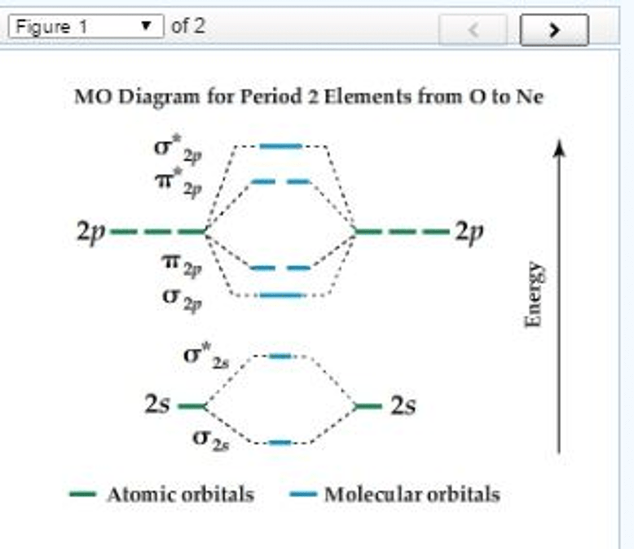 Solved Mo Diagram For Period 2 Elements From O To Ne Arra
