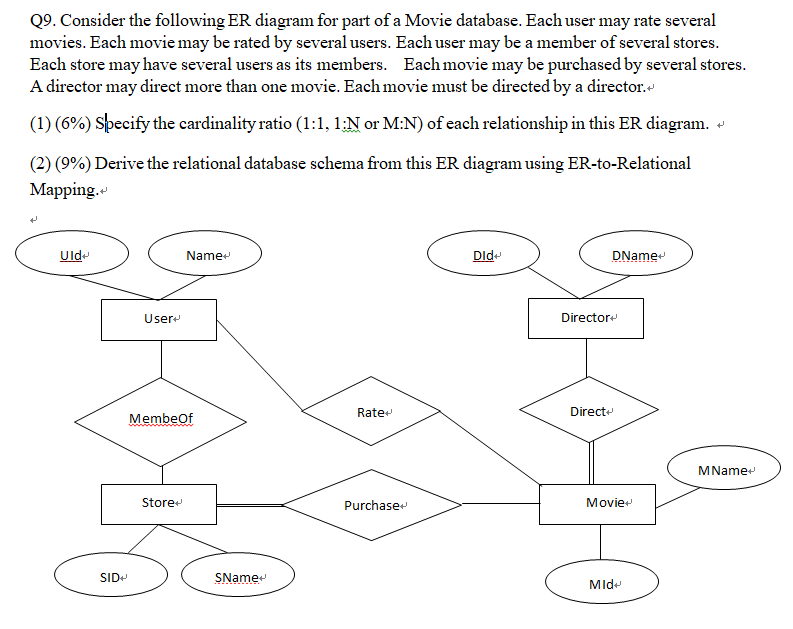 er diagram movie list cinderella plot powerpoint solved consider the following for part of a mo database each user