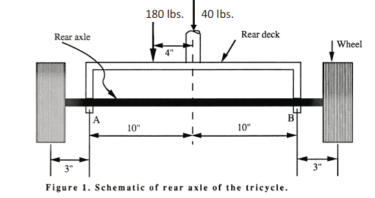 wheel and axle diagram 1999 suzuki sv650 wiring solved construct shear force bending moment f 40 lbs rear deck 4 10 3 figure
