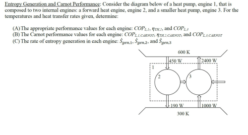 small resolution of entropy generation and carnot performance conside