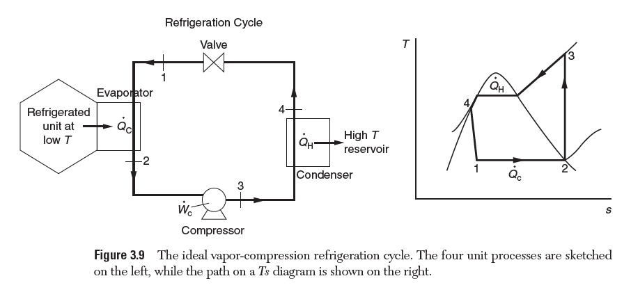 vapor compression refrigeration cycle pv diagram bosch 24v alternator wiring modify the system chegg com question presented in section 3 9 to apply a refriger