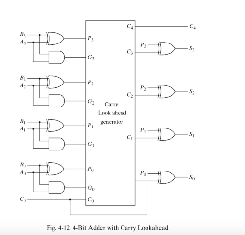 small resolution of  a full subtractor circuit with three inputs x y bin and two outputs diff and bout the circuit subtracts x y bin where b in is the input borrow