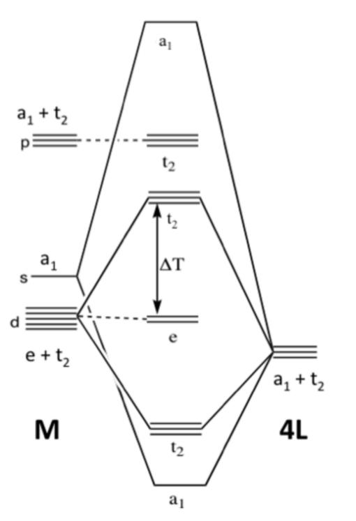 Solved: A Molecular Orbital Diagram For A Tetrahedral Tran