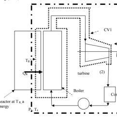 cv2 cv1 to turbine p2 t2 boiler cqndenser nuclear reactor at tr a [ 1024 x 784 Pixel ]