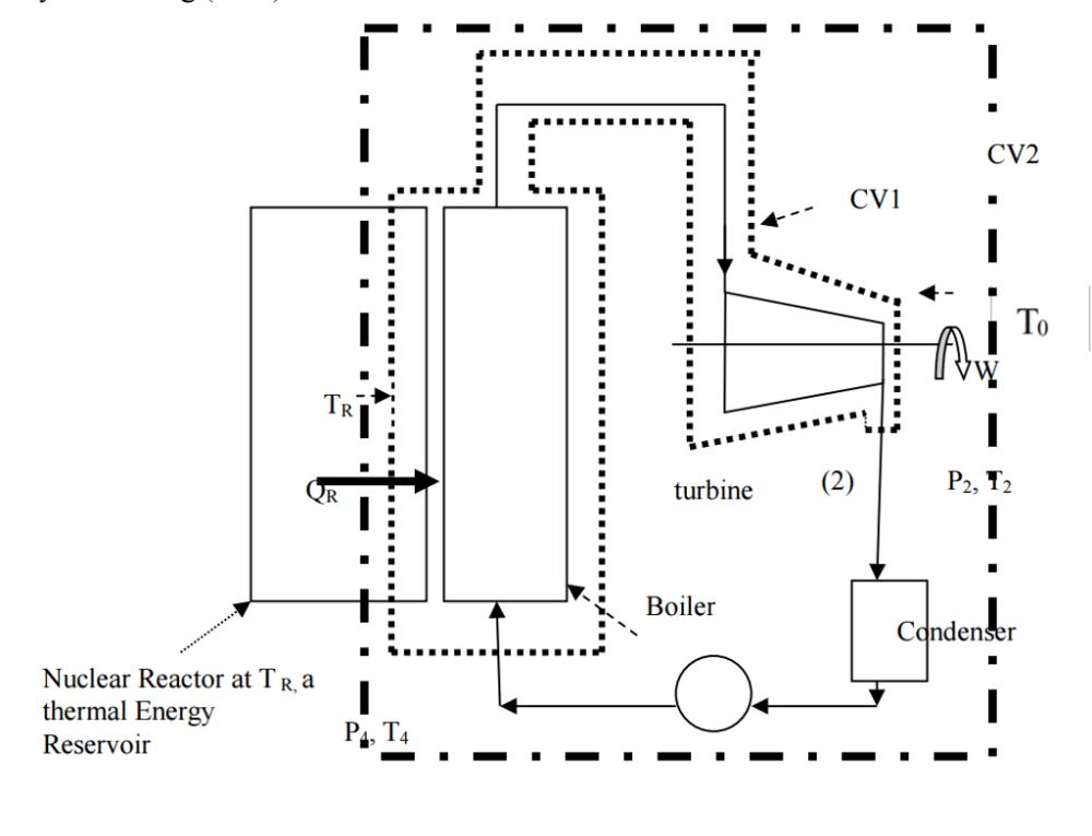 medium resolution of cv2 cv1 to turbine p2 t2 boiler cqndenser nuclear reactor at tr a