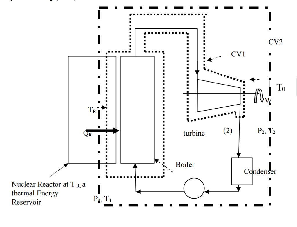 hight resolution of cv2 cv1 to turbine p2 t2 boiler cqndenser nuclear reactor at tr a