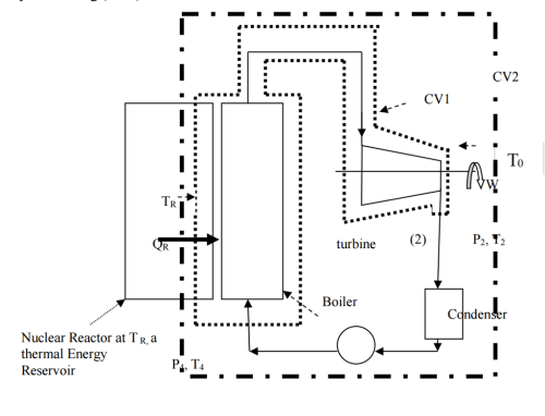small resolution of cv2 cv1 to turbine p2 t2 boiler cqndenser nuclear reactor at tr a