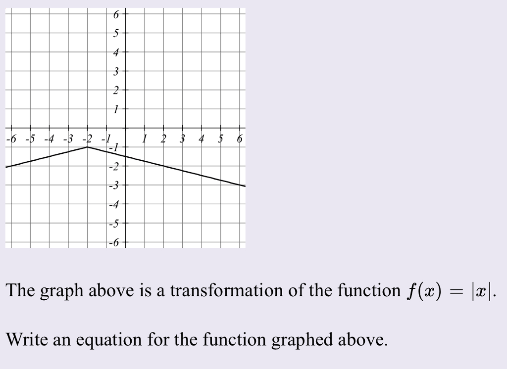 Solved: The Graph Above Is A Transformation Of The Functio