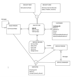 bought new bought used previous service records date problem action bonusservicetype manages for this er diagram  [ 996 x 1024 Pixel ]