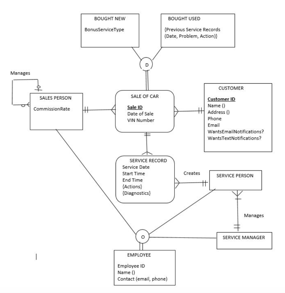 hight resolution of solved for this er diagram create the relational schema bought new bought used previous service