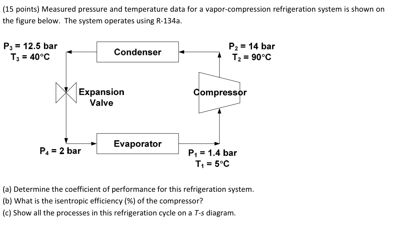 hight resolution of measured pressure and temperature data for a vapor