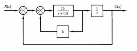 Solved: The Block Diagram Shown Below Represents A Feedbac