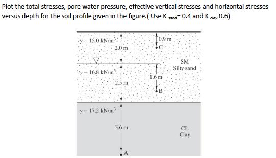 Solved: Plot The Total Stresses. Pore Water Pressure. Effe...   Chegg.com