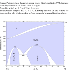 question the copper platinum phase diagram is shown below sketch qualitative ttt diagrams for 1 an alloy with 80 at pt and 20 at copper 2 an  [ 1024 x 884 Pixel ]