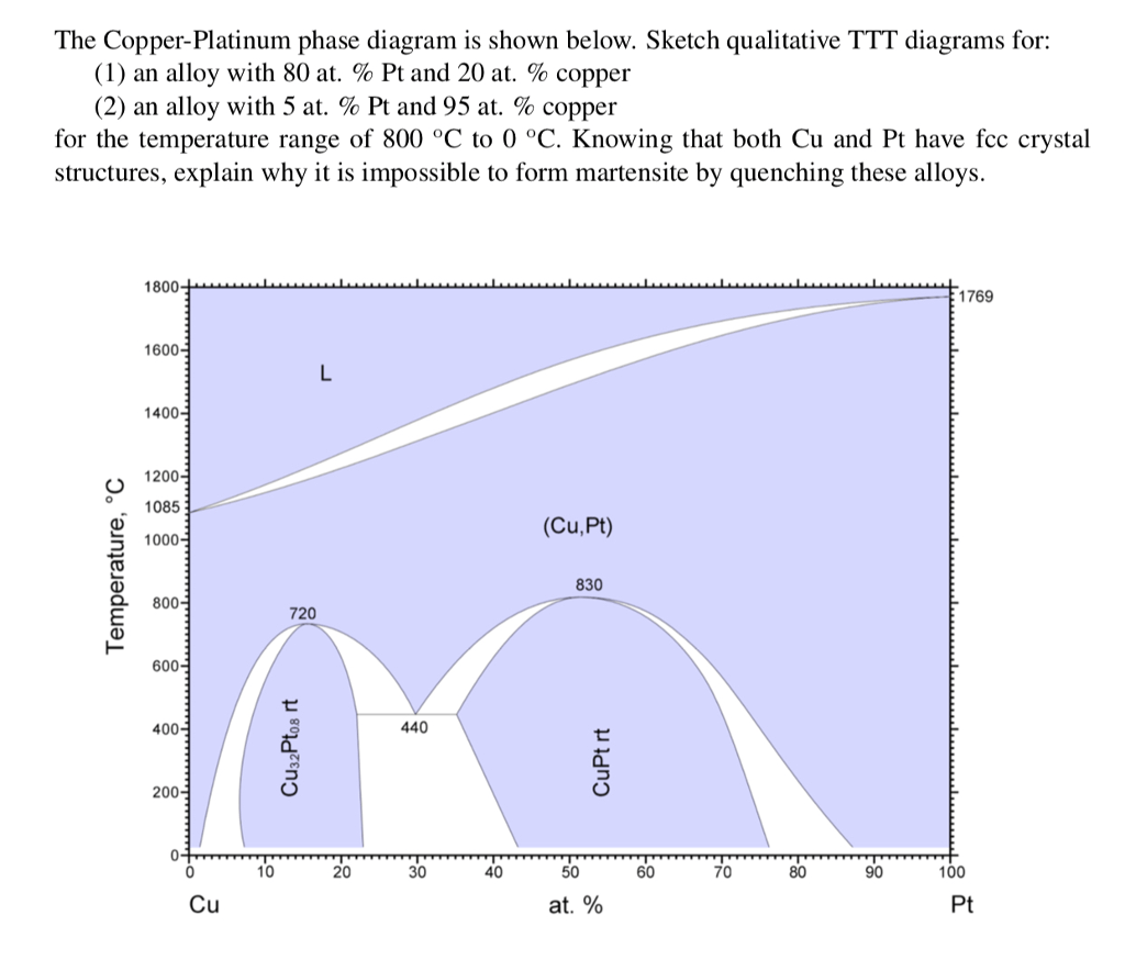 hight resolution of question the copper platinum phase diagram is shown below sketch qualitative ttt diagrams for 1 an alloy with 80 at pt and 20 at copper 2 an