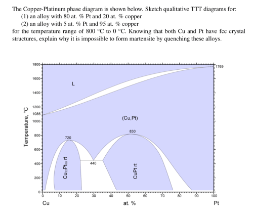 small resolution of question the copper platinum phase diagram is shown below sketch qualitative ttt diagrams for 1 an alloy with 80 at pt and 20 at copper 2 an