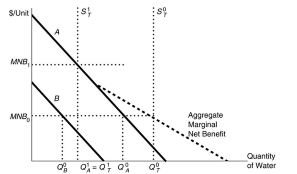 Consider The Following Marginal Net Benefit Curves