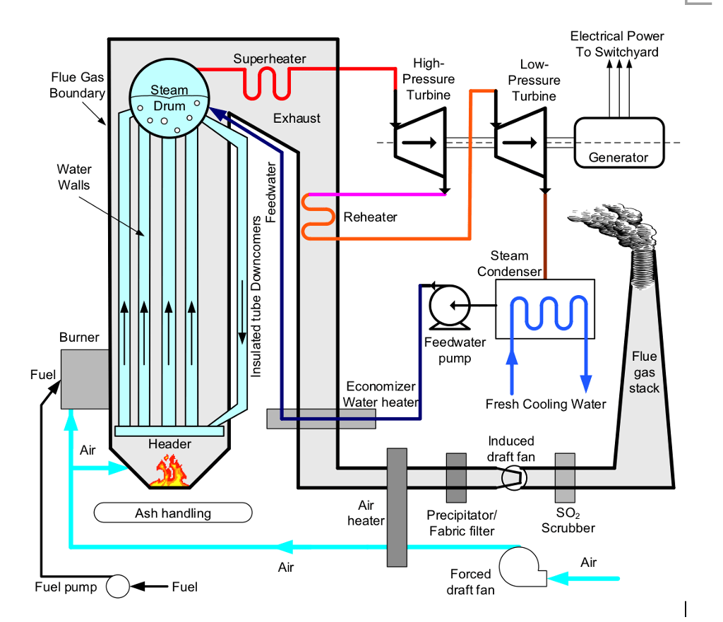 hight resolution of electrical power to switchyard superheater flue gas boundary 2 high pressure turbine low pressure turbine