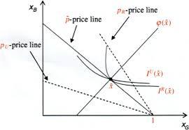 Solved: Use The Rothschild-Stiglitz Model, (R-S Model Or R