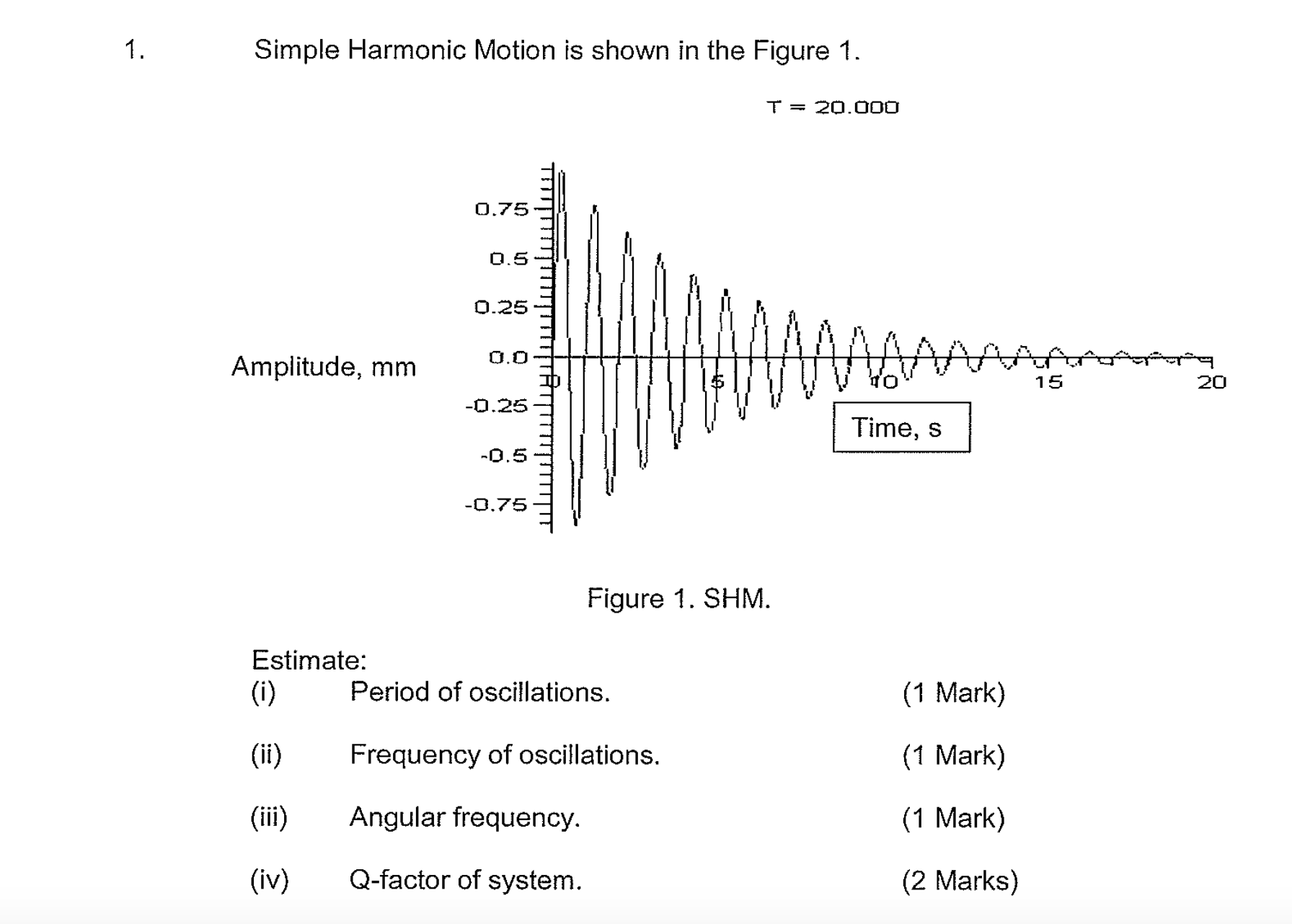 Solved Simple Harmonic Motion Is Shown In The Figure 1 E