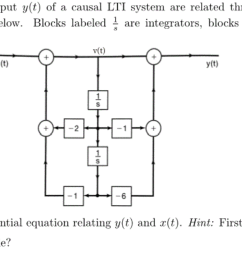 input x t and output y t of a causal lti system [ 1272 x 662 Pixel ]