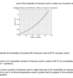 plot of the solubility of benzoic acid in water as a function of temperature solubility of [ 1024 x 770 Pixel ]