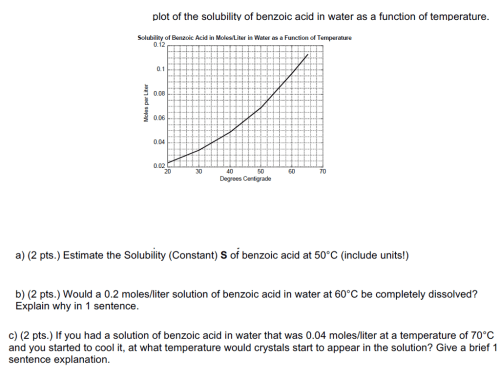 small resolution of plot of the solubility of benzoic acid in water as a function of temperature solubility of