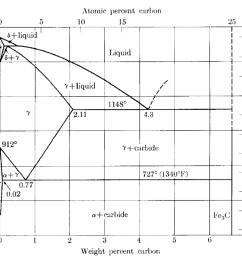 atomic percent carbon 10 1600 6 liquid 2s0 1260 240 liquid 1400 y 1 using the fe c phase diagram  [ 1020 x 816 Pixel ]