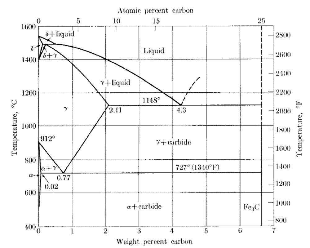 medium resolution of atomic percent carbon 10 1600 6 liquid 2s0 1260 240 liquid 1400 y 1 using the fe c phase diagram