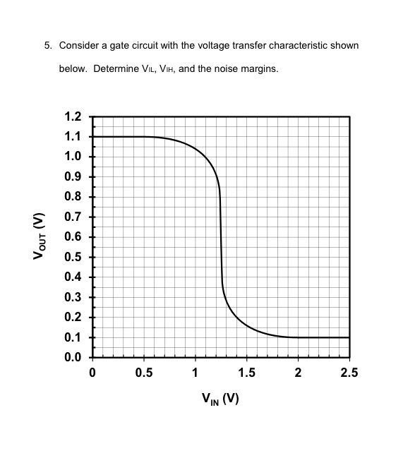 Solved: Consider A Gate Circuit With The Voltage Transfer