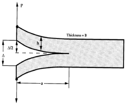 Solved: Question 10: Suppose That A Double Cantilever Beam
