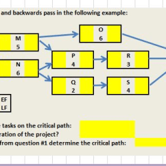 Network Diagram Excel Tcp Three Way Handshake Solved Activity Using The Data Provided Project Crashing You Are Considering Decision Of Whether Or Not To Crash Your After Asking Operations Manager Conduct An Analysis