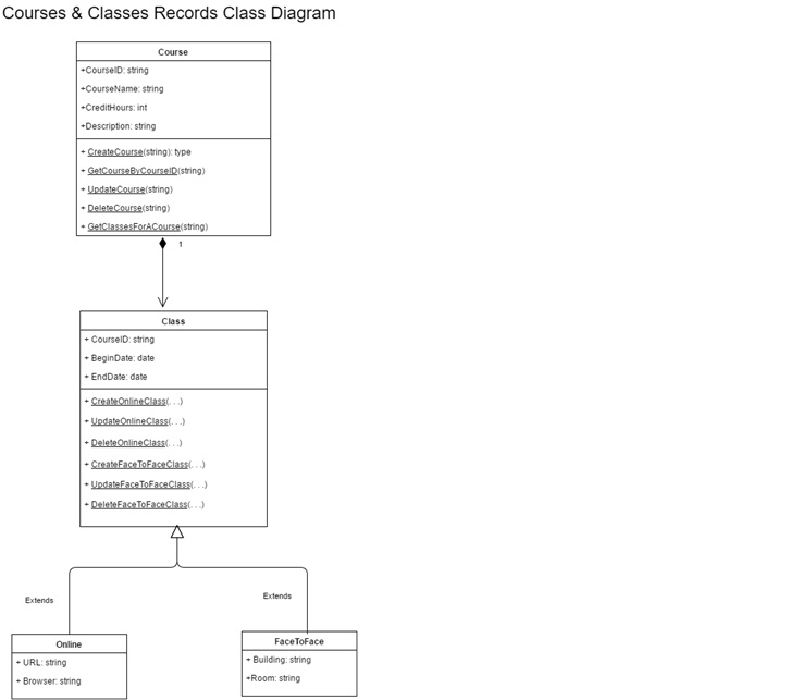 uml sequence diagram alternate flow dodge ram srt 10 technische daten solved construct a based on courses classes records class course id string name credithours