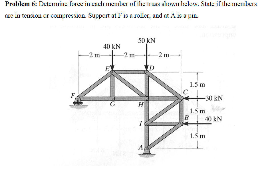 Solved: Determine Force In Each Member Of Truss And State