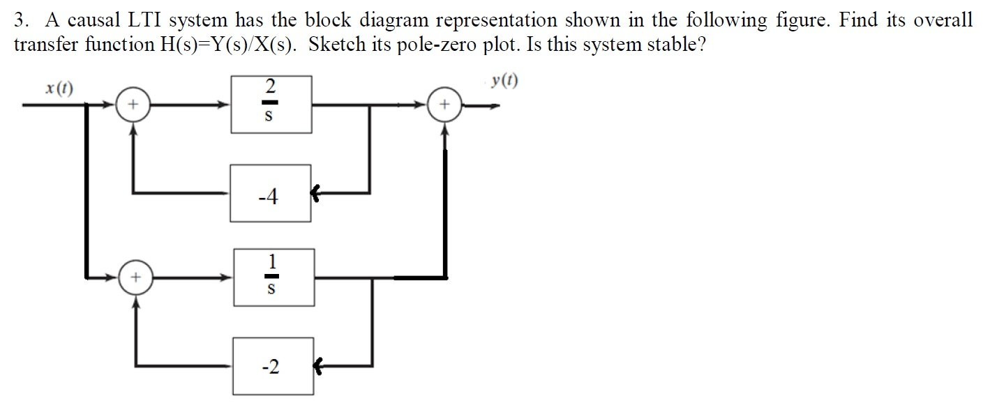 hight resolution of a causal lti system has the block diagram represen