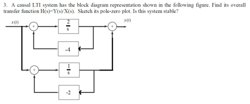 small resolution of a causal lti system has the block diagram represen