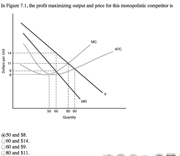 In Figure 7.1, The Profit Maximizing Output And Pr