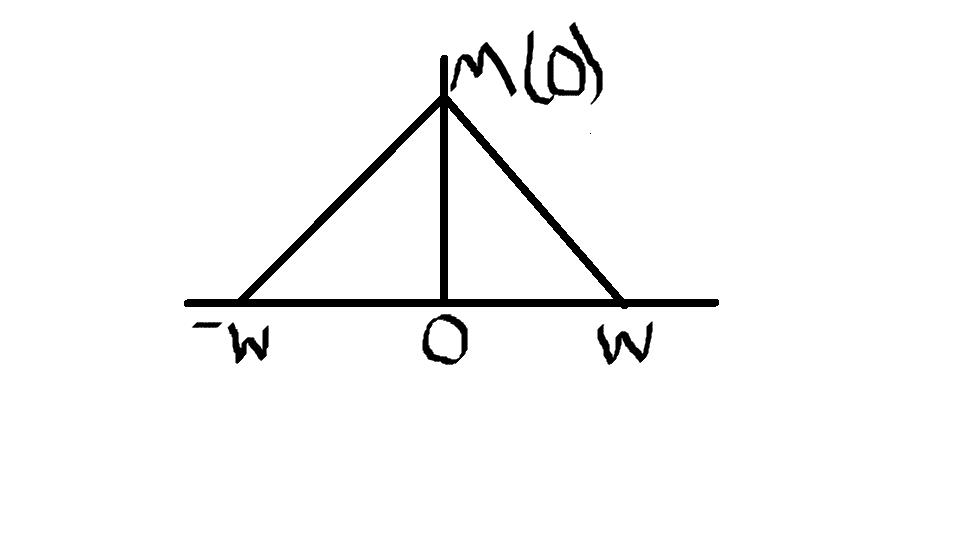 Solved: Consider A Message Signal M(t) With Spectrum M(f
