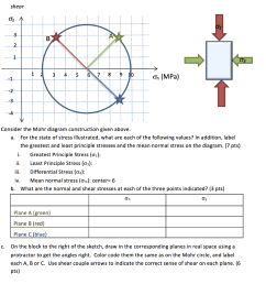 question shear 2 3 45 6789 on mpa consider the mohr diagram construction given above a for the state o  [ 998 x 1024 Pixel ]