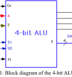 solved design a 4 bit alu with 3 function select inputs 4 bit alu logic diagram [ 2046 x 981 Pixel ]