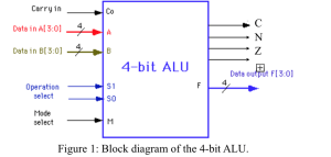 Solved: Design A 4bit ALU With 3 Functionselect Inputs