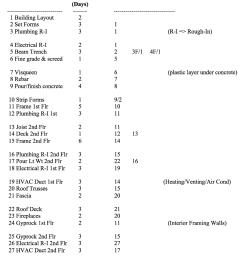 activity list for two story apartment project duration days act description predecessors  [ 817 x 1024 Pixel ]