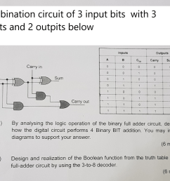 combination circuit of 3 input bits with 3 inputs and 2 outpits below inputs outputs carry [ 1024 x 804 Pixel ]